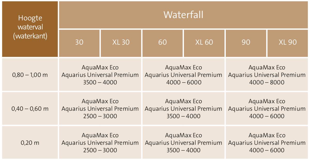 Verwonderlijk Zelf waterval maken | Bouwinfo EY-28