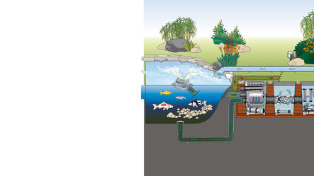 Aquamax eco gravity 15000 vijver filterpomp aquastorexl for Filterpomp vijver