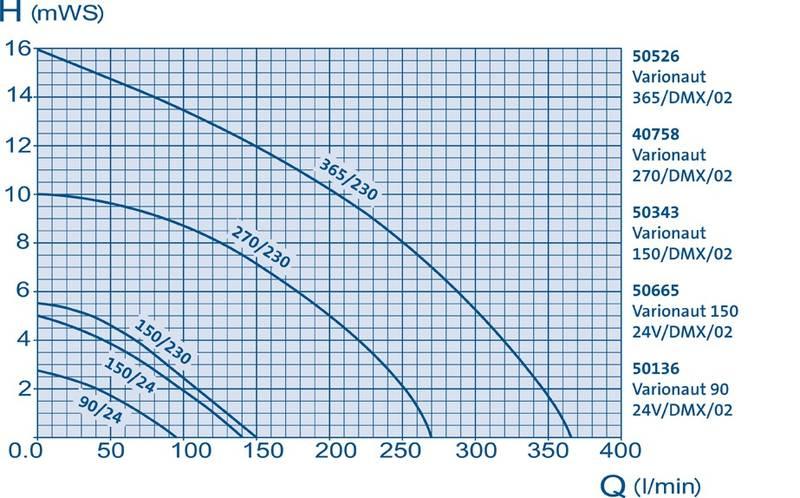 Кривая работы Varionaut