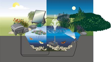 Schematic diagram: Interaction of the different solar components