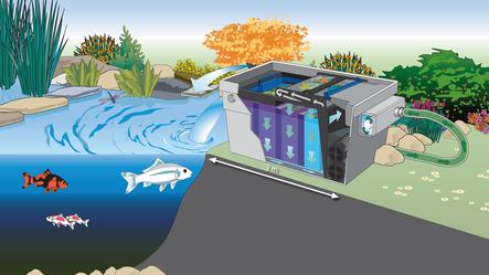Oase ultraviolet clarifier pdf manuals   helpful info water garden.